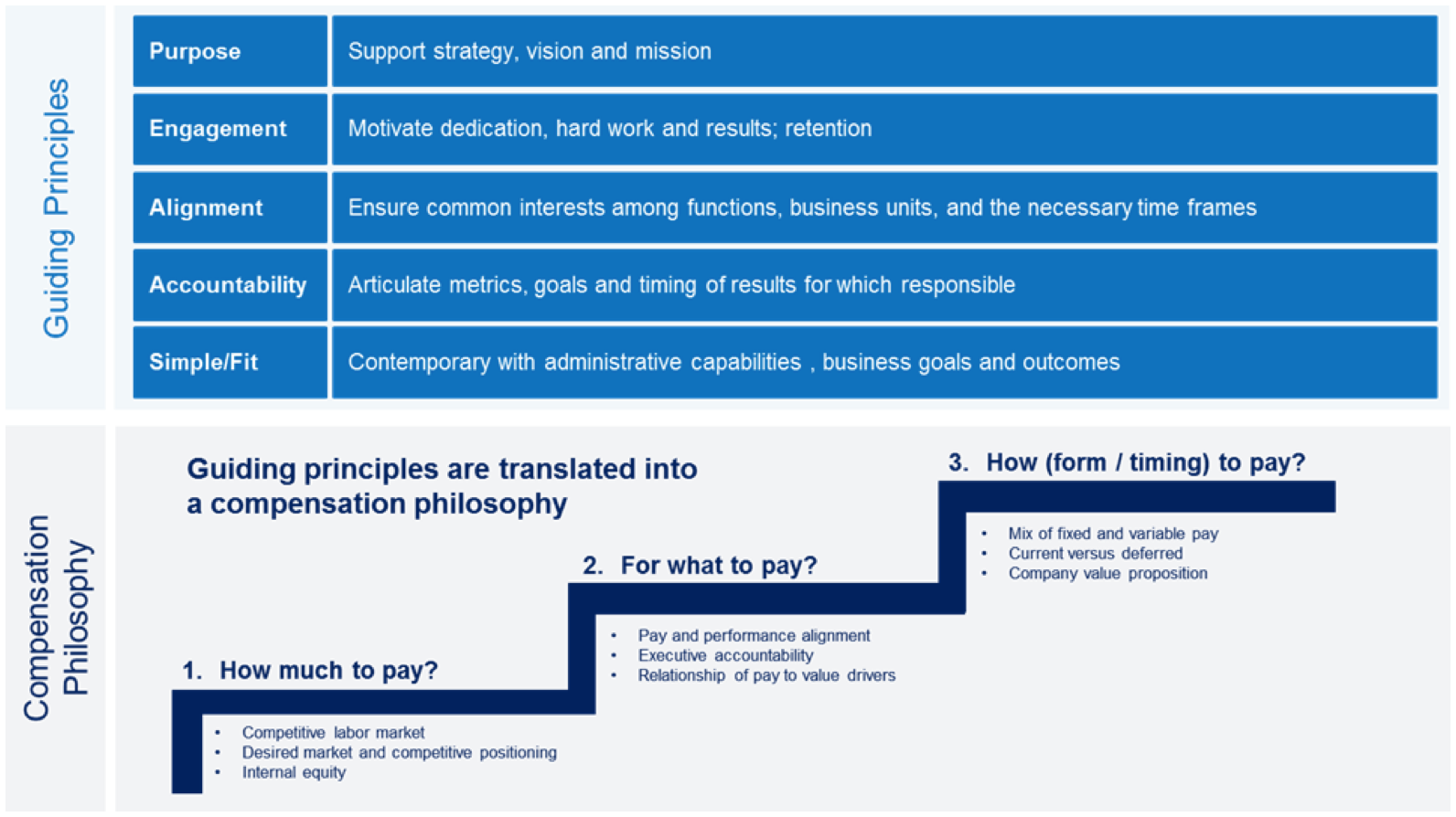 Guiding Design Principles and a Compensation Philosophy for the IP) Roadmap