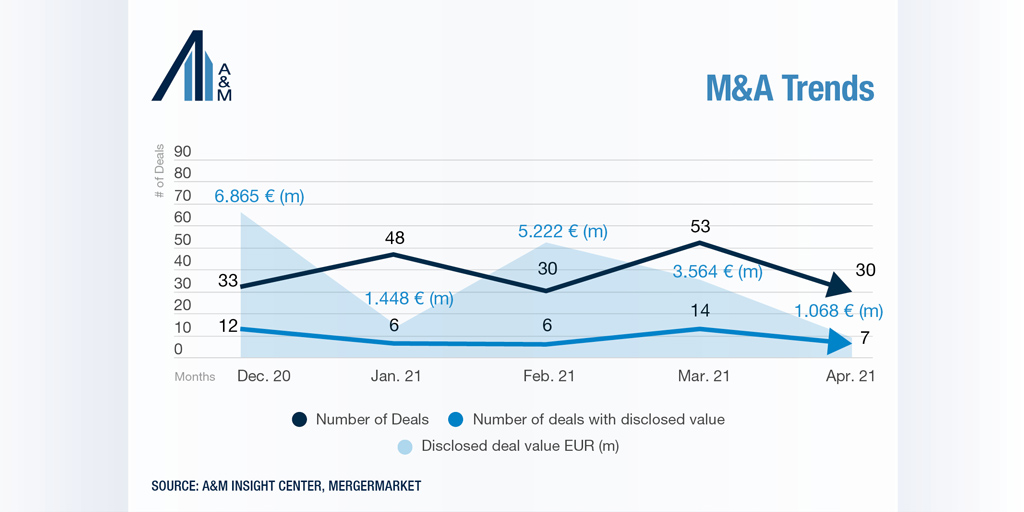 M&A trends Germany