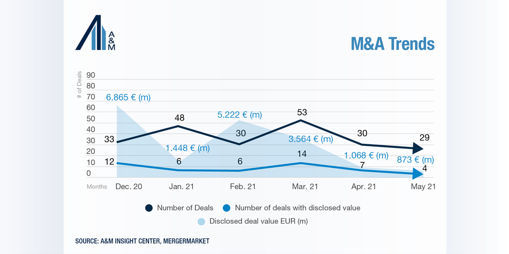 M&A Germany trends