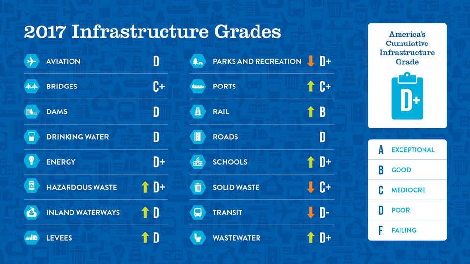© 2019 ASCE's 2017 Infrastructure Report Card