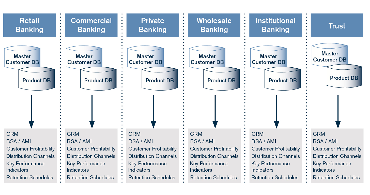 key performance parameters of scheduled commercial banks System survivability (ss) key performance parameter (kpp) a mandatory kpp that is intended to ensure the ability of the system to maintains its critical capabilities under applicable threat environments.
