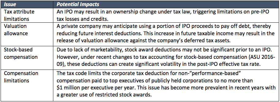 How are ipos taxed
