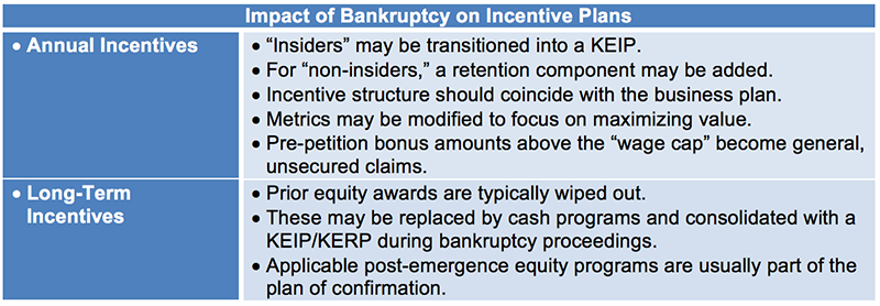 Effect of Bankruptcy on Key Executive Incentive Programs | A&M Taxand